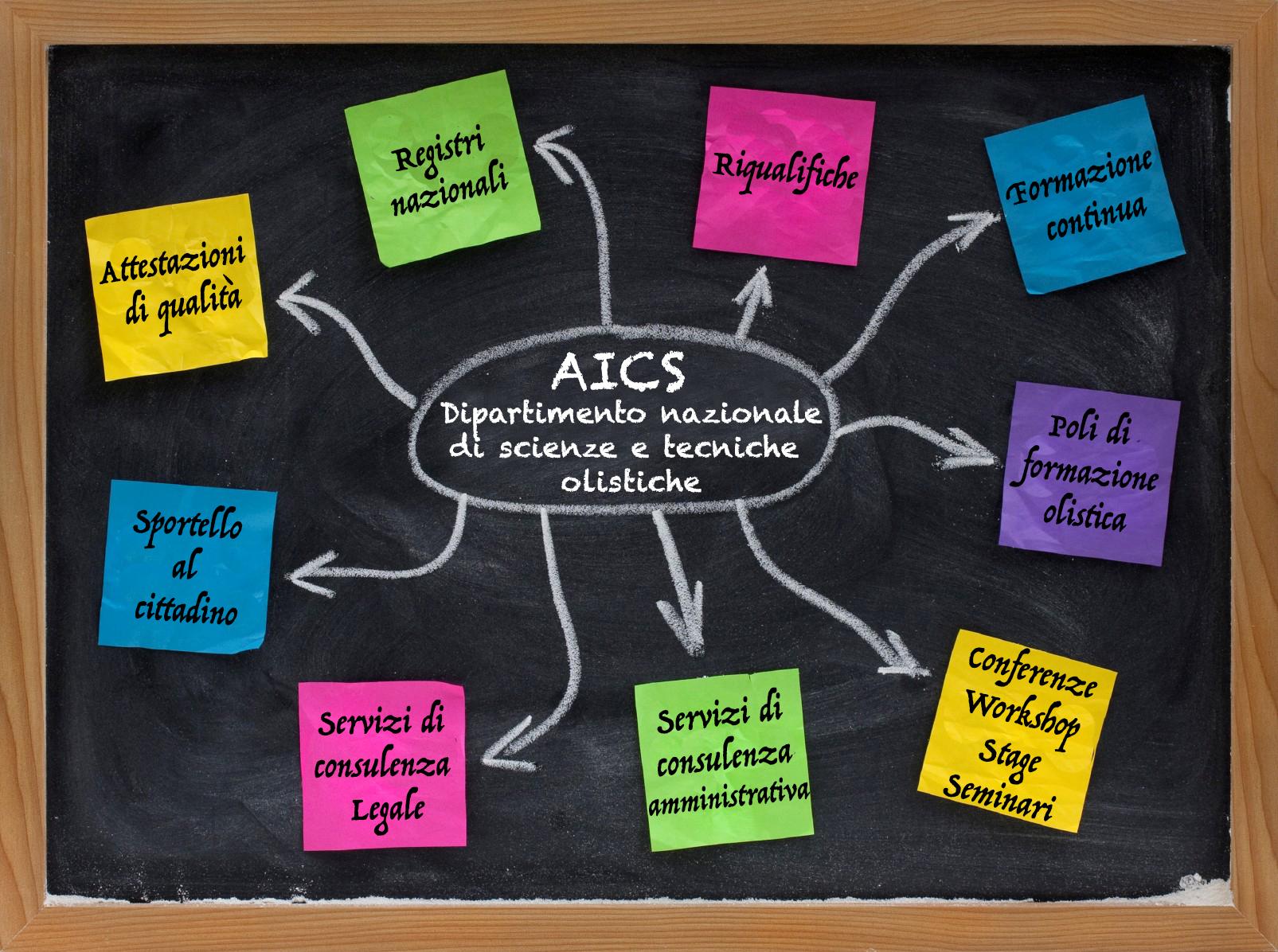 aics-mappa-servizi